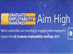QS发布2017全球大学毕业生就业能力排名!清华大学强势入榜三甲!