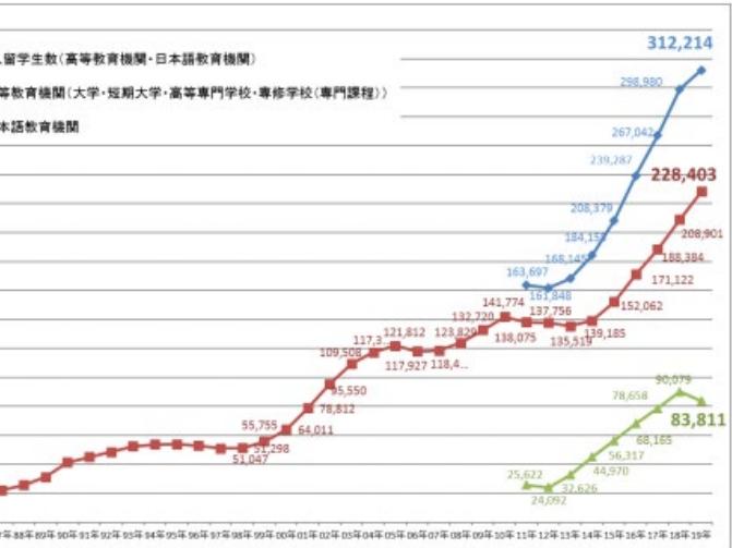 国内考研or日本研究生?带你全面分析当今趋势!