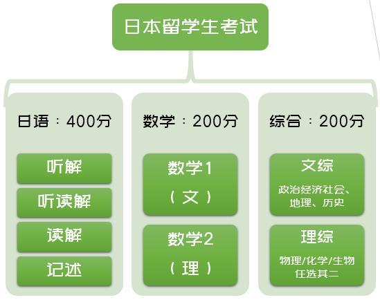 日本留学生考试攻略