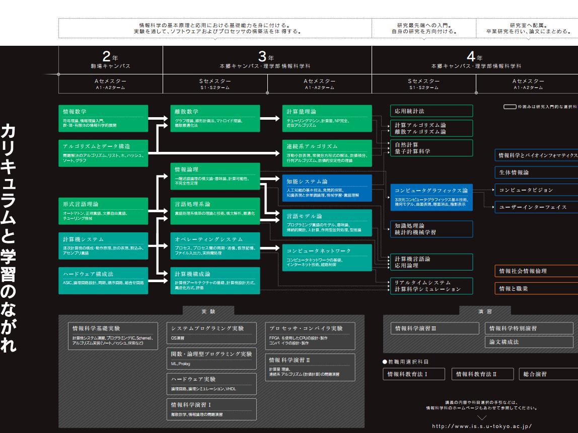 日本硕士攻略之情报学