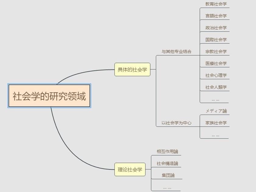 日本硕士攻略之社会学
